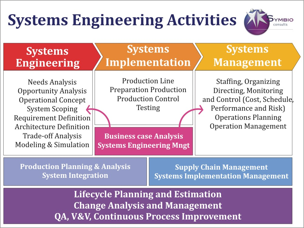 SYSTEM ENGINEERING ACTIVIIES