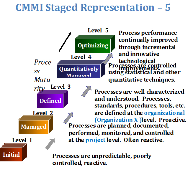 cmmi-staged